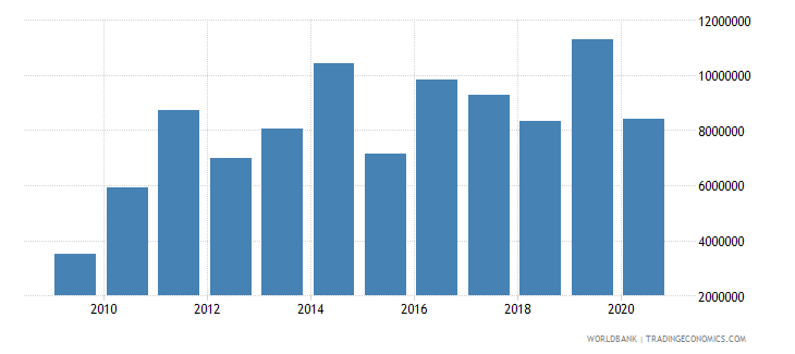 marshall islands manufacturing value added current lcu wb data