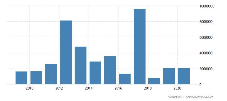 marshall islands net bilateral aid flows from dac donors australia us dollar wb data