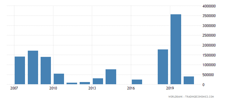 marshall islands net bilateral aid flows from dac donors european commission us dollar wb data