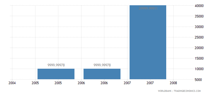 marshall islands net bilateral aid flows from dac donors greece us dollar wb data