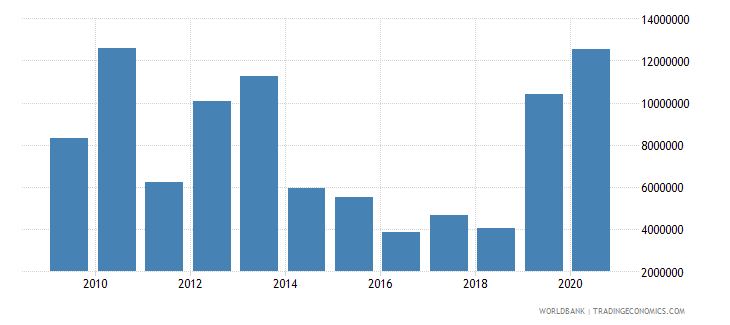 marshall islands net bilateral aid flows from dac donors japan us dollar wb data