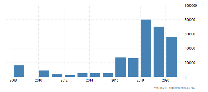 marshall islands net bilateral aid flows from dac donors new zealand us dollar wb data