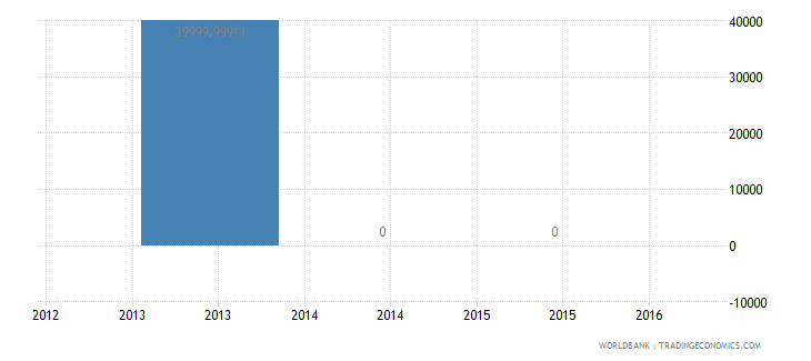 marshall islands net bilateral aid flows from dac donors sweden us dollar wb data