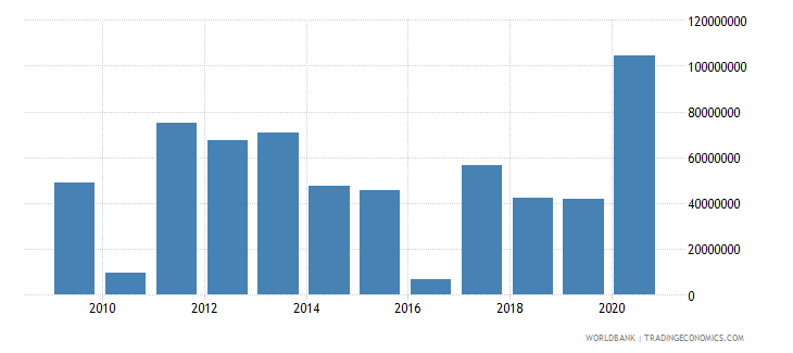 marshall islands net bilateral aid flows from dac donors united states us dollar wb data