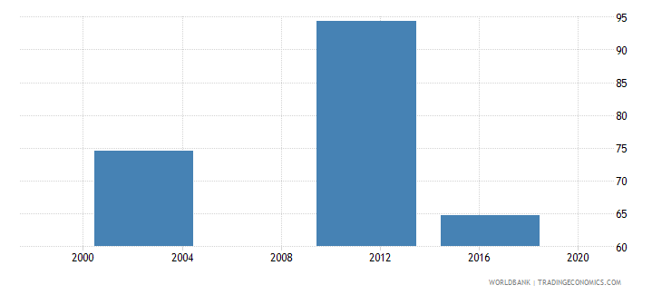 marshall islands net intake rate in grade 1 female percent of official school age population wb data