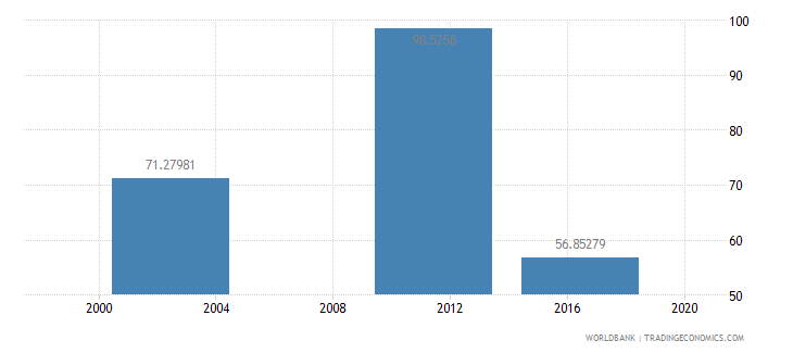 marshall islands net intake rate in grade 1 male percent of official school age population wb data