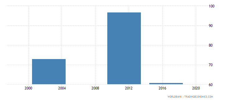 marshall islands net intake rate in grade 1 percent of official school age population wb data