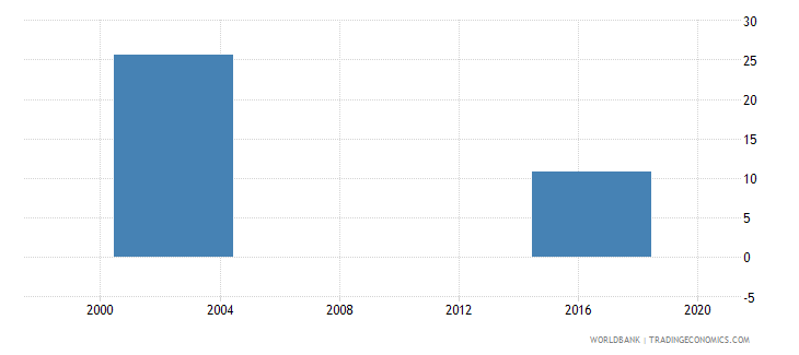 marshall islands net intake rate to grade 1 of primary education by over age entrants 1 year both sexes percent wb data