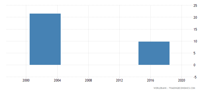 marshall islands net intake rate to grade 1 of primary education by over age entrants 1 year female percent wb data