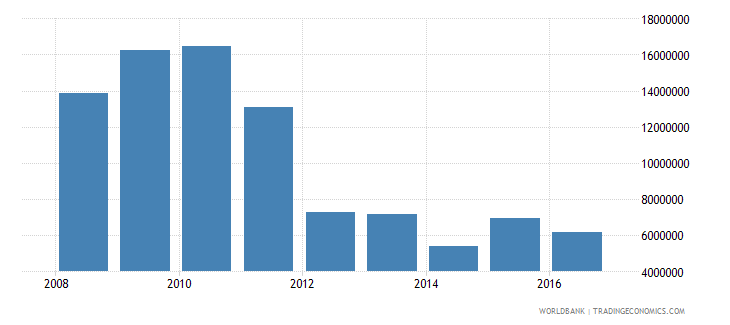 marshall islands net investment in nonfinancial assets current lcu wb data