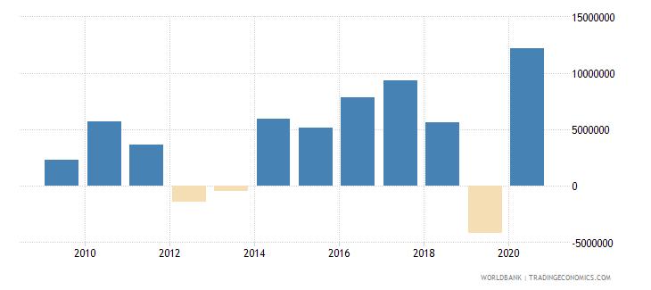 marshall islands net lending   net borrowing  current lcu wb data