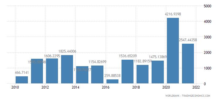 marshall islands net oda received per capita us dollar wb data
