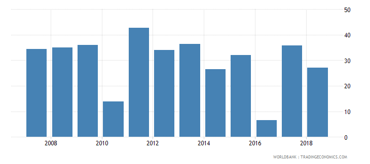 marshall islands net oda received percent of imports of goods services and primary income wb data