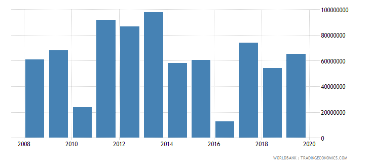 marshall islands net official development assistance and official aid received constant 2007 us dollar wb data