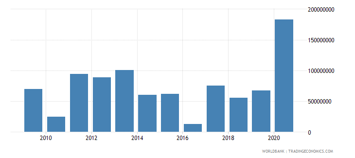 marshall islands net official development assistance received constant 2007 us dollar wb data