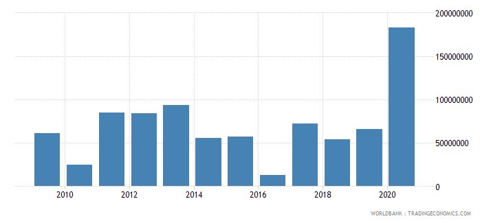 marshall islands net official development assistance received us dollar wb data