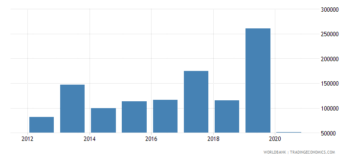 marshall islands net official flows from un agencies ilo current us$ wb data