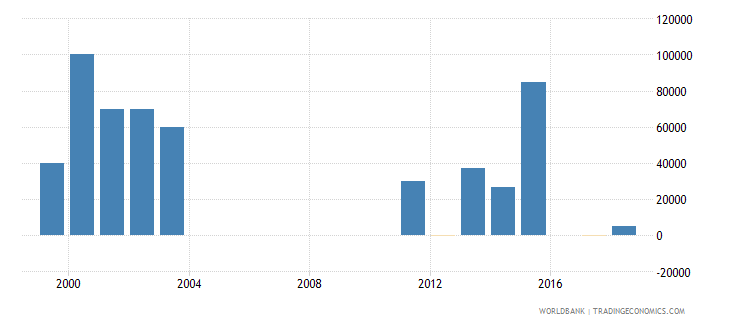marshall islands net official flows from un agencies undp us dollar wb data