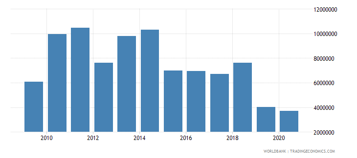 marshall islands net taxes on products us dollar wb data