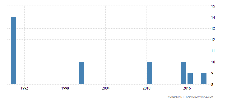 marshall islands number of deaths ages 5 14 years wb data