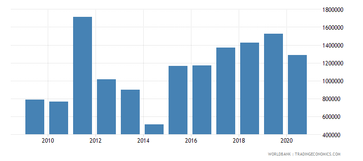 marshall islands other taxes current lcu wb data