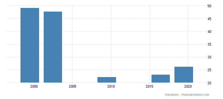 marshall islands percentage of enrolment in upper secondary education in private institutions percent wb data