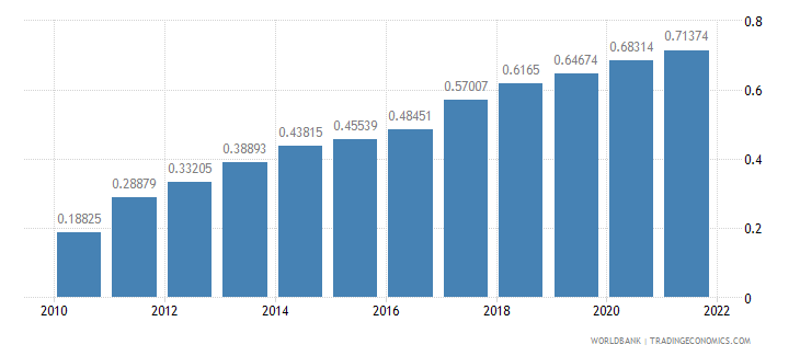 marshall islands population growth annual percent wb data