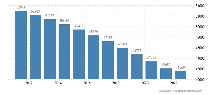 marshall islands population total wb data