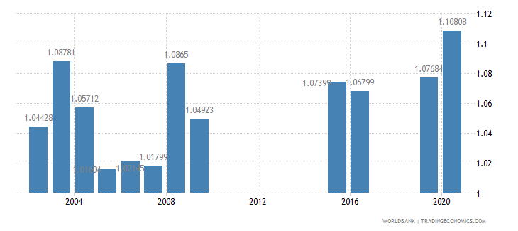marshall islands ratio of female to male secondary enrollment percent wb data