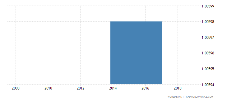 marshall islands ratio of young literate females to males percent ages 15 24 wb data