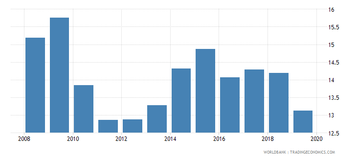 marshall islands remittance inflows to gdp percent wb data