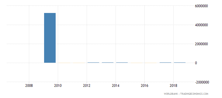 marshall islands reserves and related items bop current us$ wb data