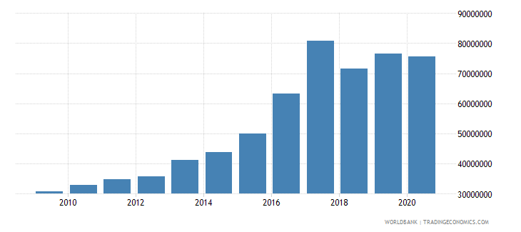 marshall islands revenue excluding grants current lcu wb data