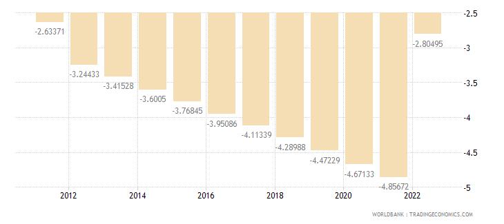 marshall islands rural population growth annual percent wb data