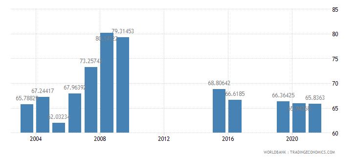 marshall islands school enrollment secondary female percent gross wb data