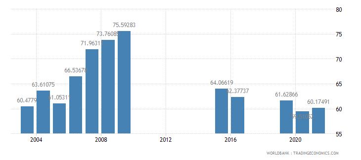 marshall islands school enrollment secondary male percent gross wb data