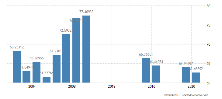 marshall islands school enrollment secondary percent gross wb data