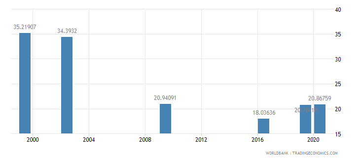 marshall islands school enrollment secondary private percent of total secondary wb data
