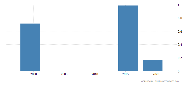 marshall islands school life expectancy post secondary non tertiary female years wb data