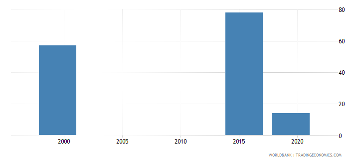 marshall islands teachers in post secondary non tertiary education both sexes number wb data
