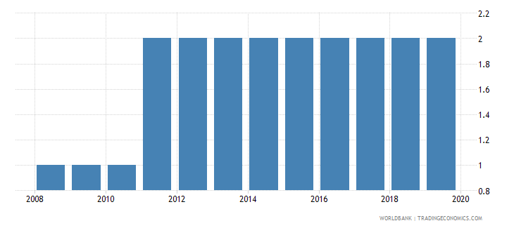marshall islands theoretical duration of post secondary non tertiary education years wb data