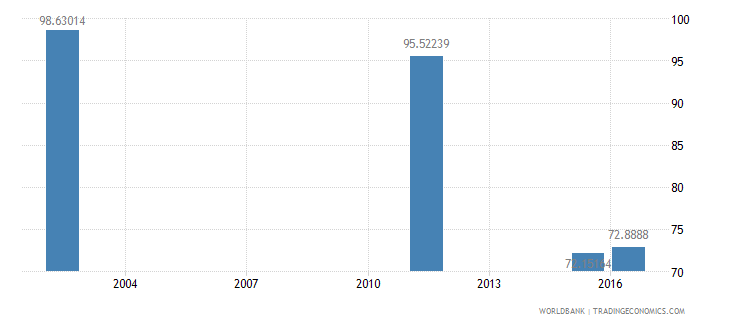 marshall islands total enrollment primary male percent net wb data