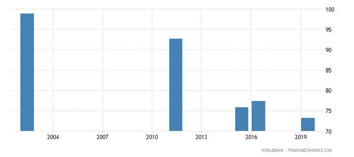 marshall islands total net enrolment rate primary female percent wb data