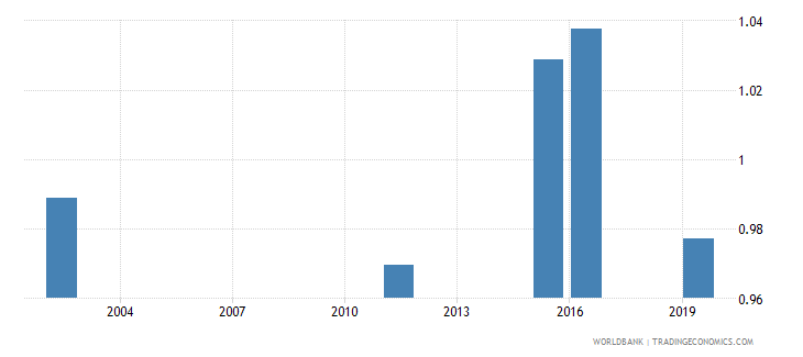 marshall islands total net enrolment rate primary gender parity index gpi wb data