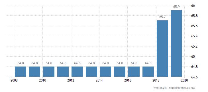 marshall islands total tax rate percent of profit wb data