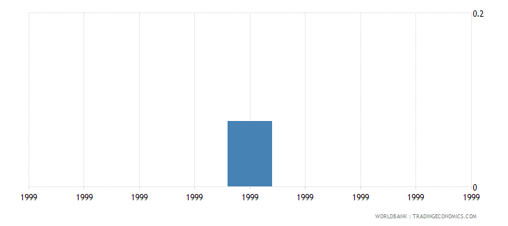 marshall islands unemployment rate in total population wb data
