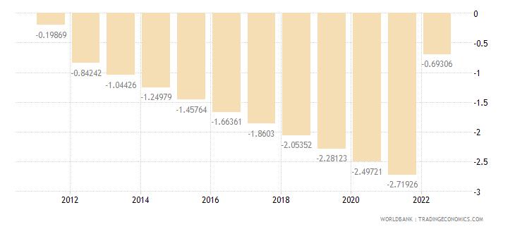 marshall islands urban population growth annual percent wb data