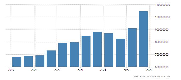 mauritania 01_cross border loans from bis reporting banks wb data