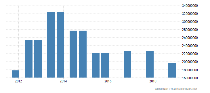 mauritania 03_official bilateral loans total wb data