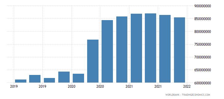 mauritania 06_multilateral loans total wb data